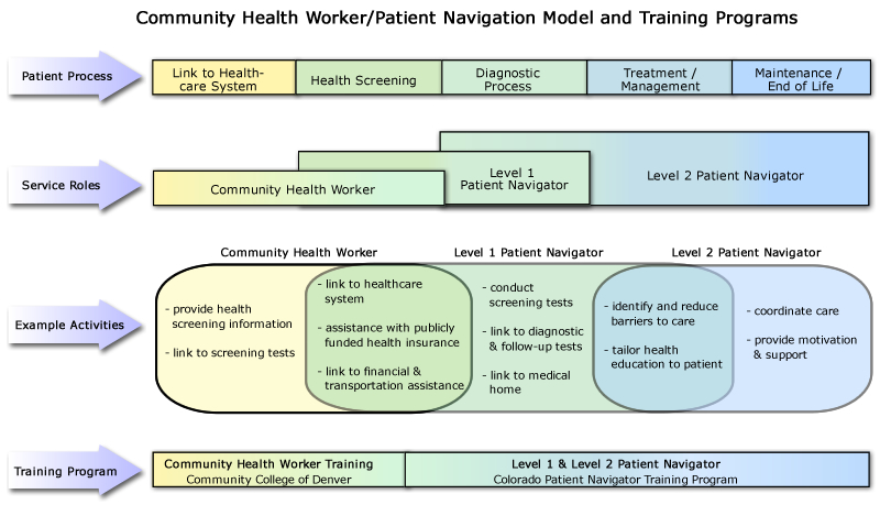 Training Model Patient Navigator Training Collaborative
