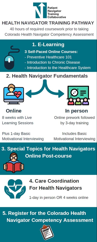 Colorado Health Navigator Registry | Patient Navigator
